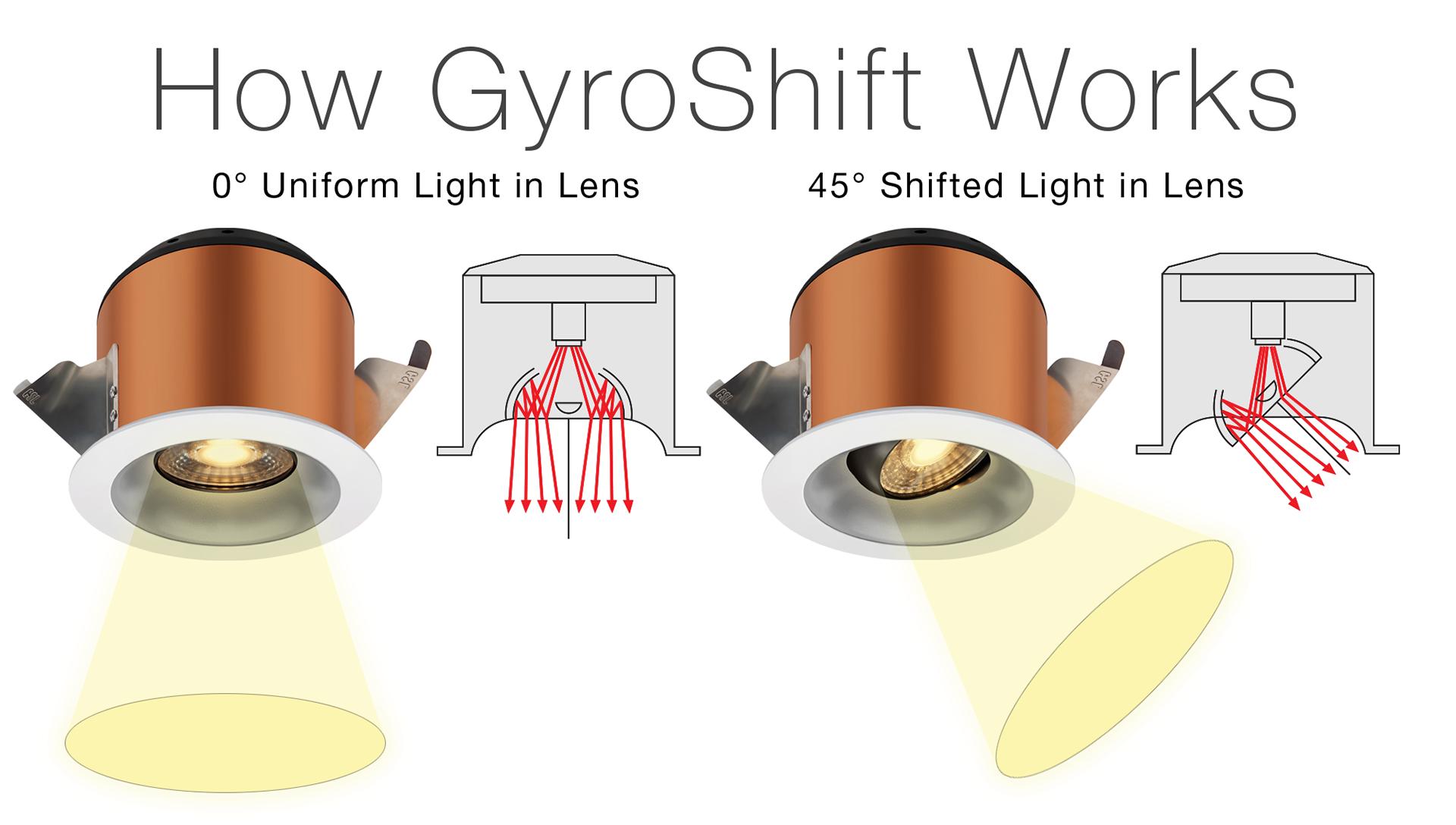 Gyroshift Downlight